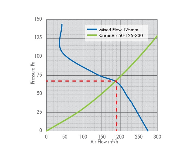 125mm Mixed Flow Fan Pressure Drop Graph