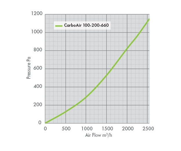 Pressure Drop Graph for the CarboAir 100 200 660
