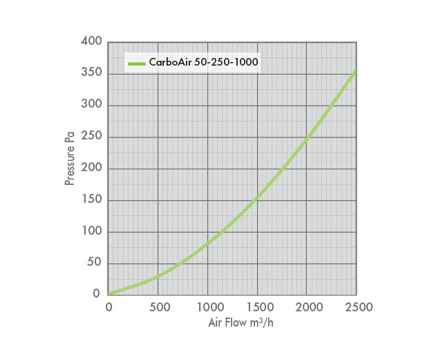 Pressure drop information for the carbo air filter