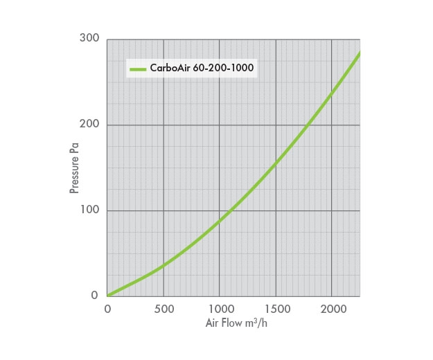 Pressure Drop Graph for the CarboAir 60 200 1000