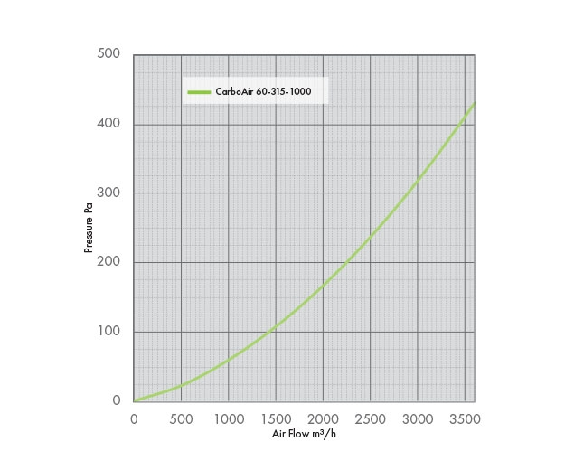 Pressure drop graph for the carbo air 60 315 1000 carbon filter