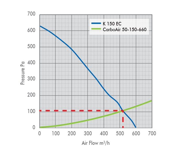 K 150 EC Fan Pressure Drop Graph with Carbon Filter
