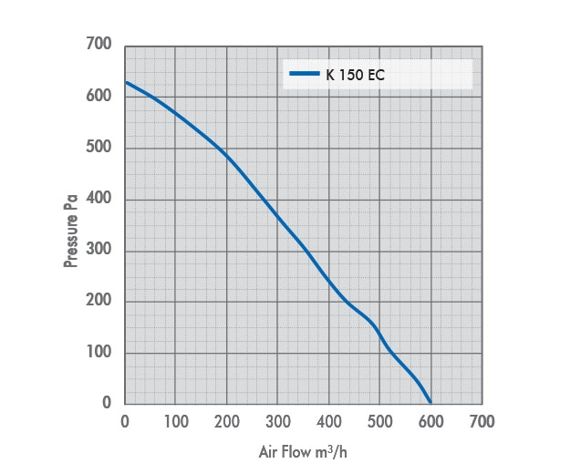 K 150 EC Fan Pressure Drop Graph