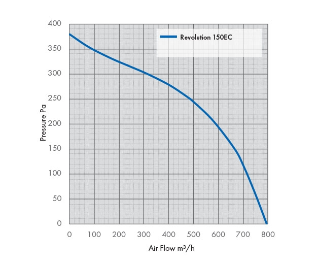 Pressure Drop Graph Revolution Vector 150 EC Fan