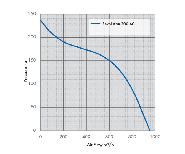 Revolution Stratos 200 AC Pressure Drop Graph