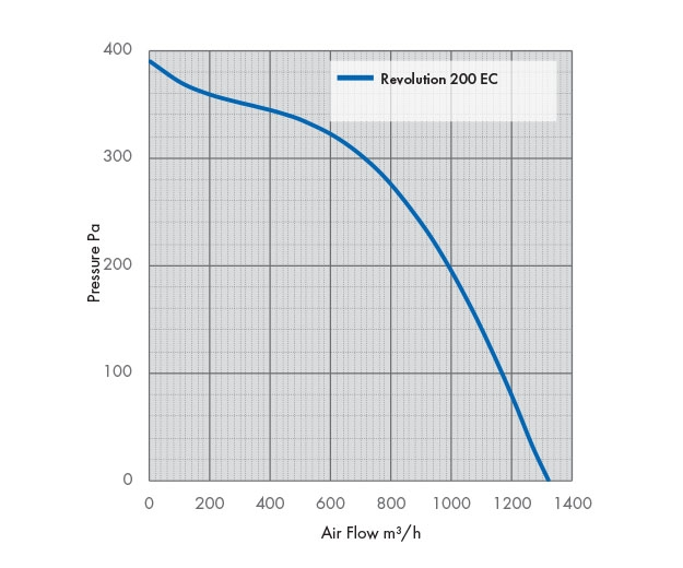 Revolution Vector 200 EC Fan Pressure Drop Graph