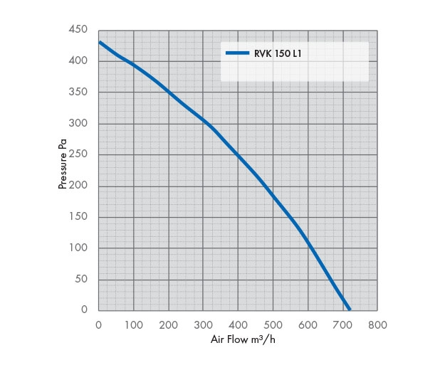 RVK 150 L1 Fan Pressure Drop Graph