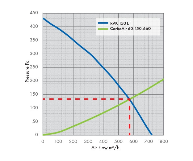 RVK 150 L1 Fan Pressure Drop Graph with Carbon Filter