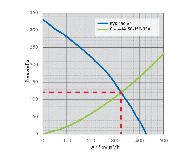 RVK 150 A1 Fan Pressure Drop Graph with Carbon Filter