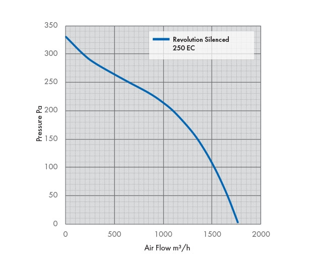 Pressure Drop Graph for the Revolution Vector Silenced 250EC