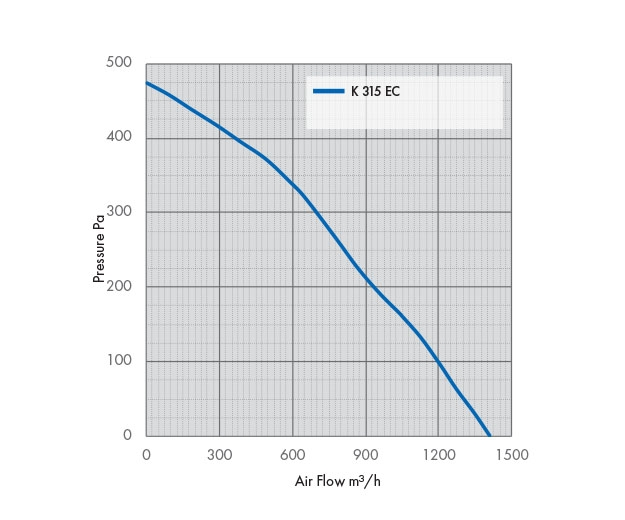 Pressure Drop Graph K 315 EC Fan