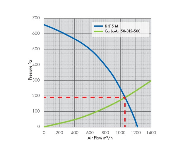 K 315 M Fan Pressure Drop Graph with Carbon Filter