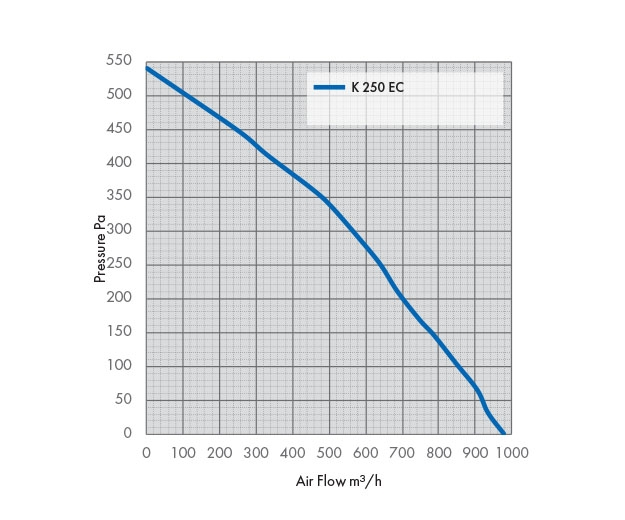 Pressure Drop Graph K 250 EC Fan