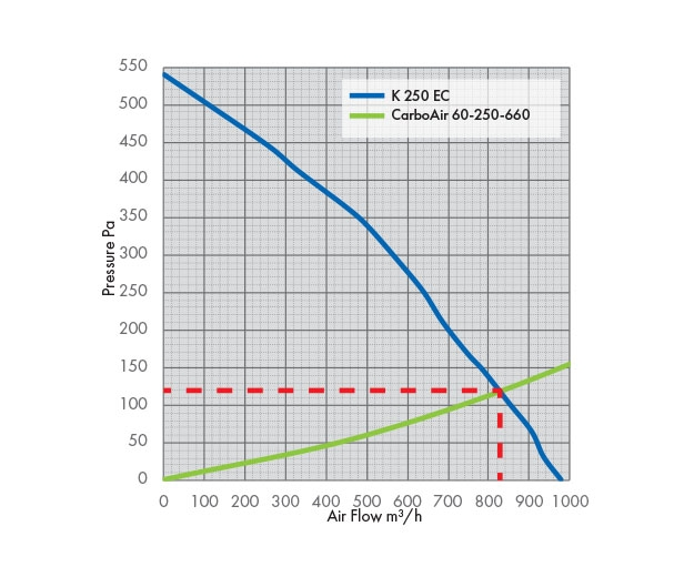 K 250 EC Fan Pressure Drop Graph with Carbon Filter