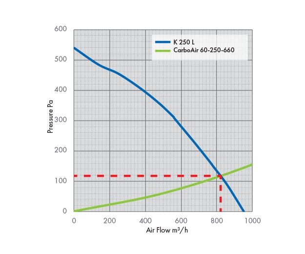 K 250 L Fan Pressure Drop Graph with Carbon Filter