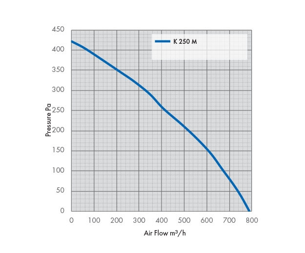 K 250 M Fan Pressure Drop Graph