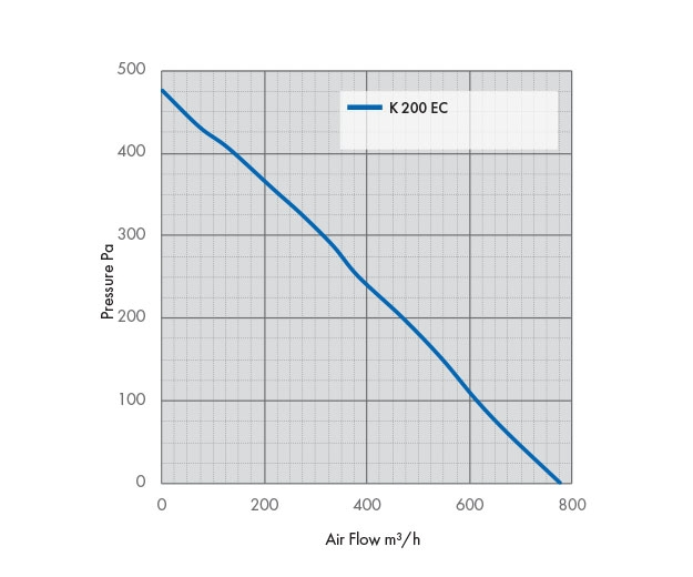 Pressure Drop Graph K 200 EC Fan
