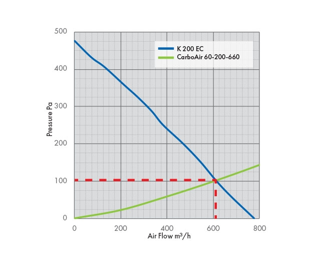 K 200 EC Fan Pressure Drop Graph with Carbon Filter