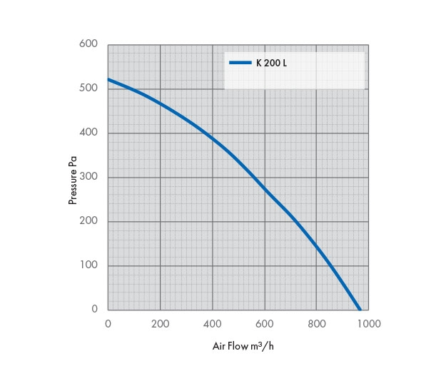 K 200 L Fan Pressure Drop Graph