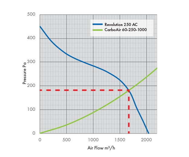 Pressure Drop Graph with Carbon Filter Revolution 250 AC Fan