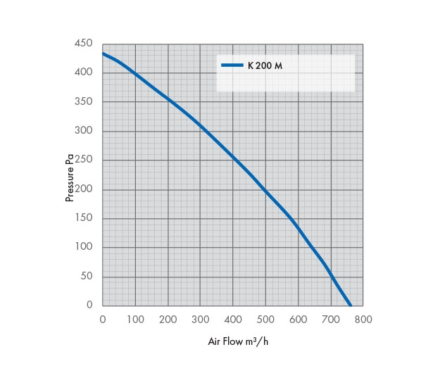 K 200 M Fan Pressure Drop Graph