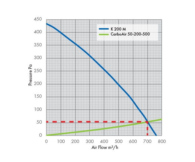 K 200 Fan Pressure Drop Graph with Carbon Filter