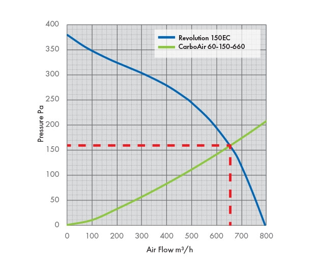 Pressure Drop Graph Revolution Vector 150 EC with a Carbon Filter