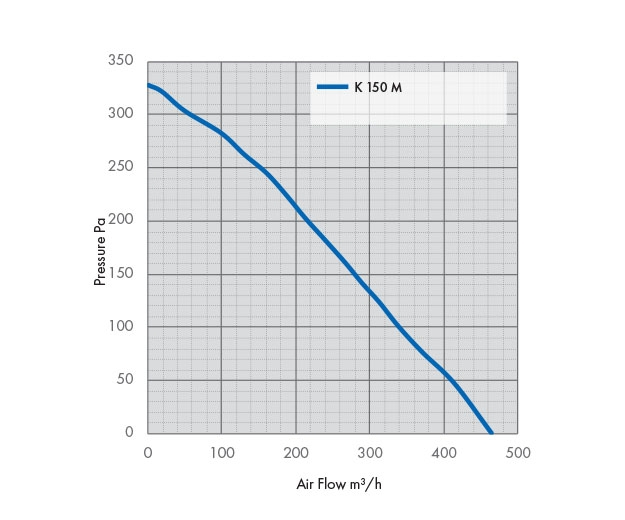 K 150 M Fan Pressure Drop Graph