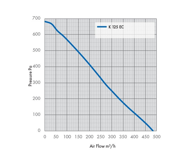 K 125 EC Fan Pressure Drop Graph