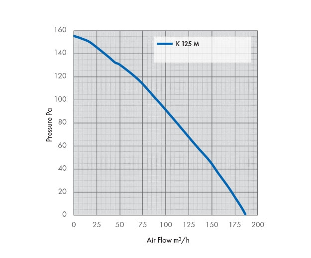 K 125 M Fan Pressure Drop Graph