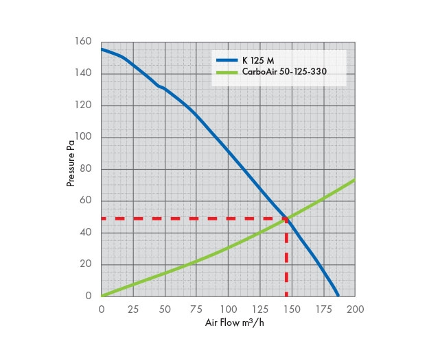 K 125 M Fan Pressure Drop Graph with Carbon Filter