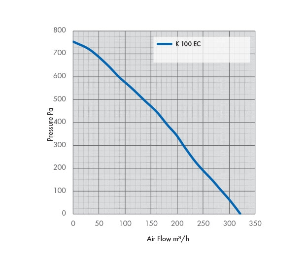 K 100 EC Fan Pressure Drop Graph